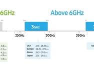 3GPP 5G SA NSA