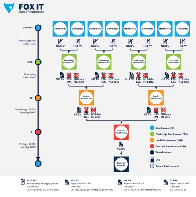 Fox-IT proces OSV