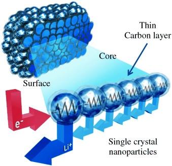 Koolstof-lithiummangaanoxide-elektrodes