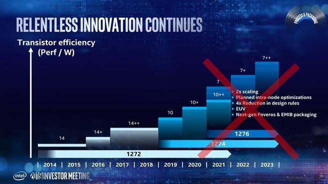 Kruis door de Intel-roadmap