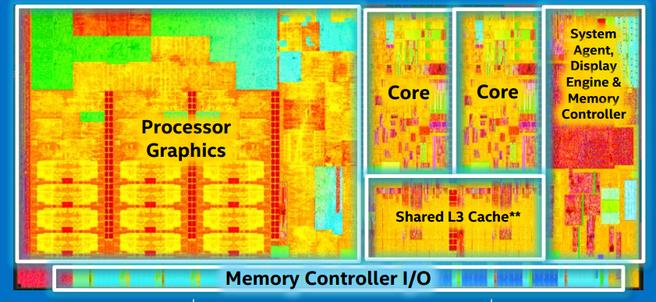 Intel Core M-dualcore