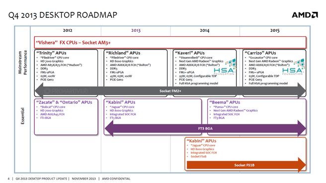 AMD desktop roadmap 2013 - 2015