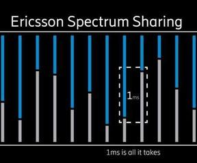 Dynamic Spectrum Sharing. Bron: Ericsson