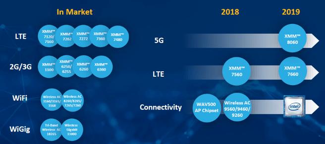 Intel XMM roadmap 2019