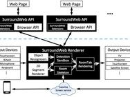 Microsoft SurroundWeb