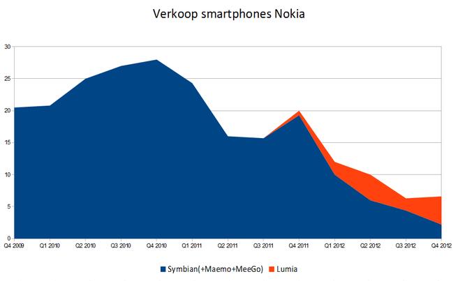 Verkoop Nokia-smartphones afgelopen jaren