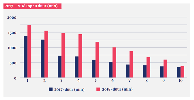 Ddos-aanvallen in Nederland in 2018