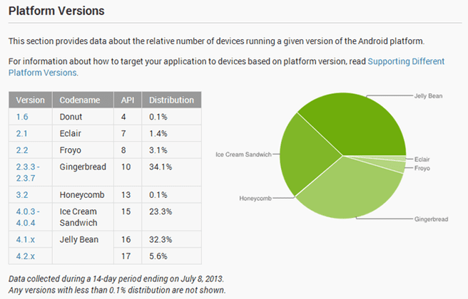 Android stats juni 2013