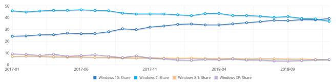 NetMarketShare Windows 2018