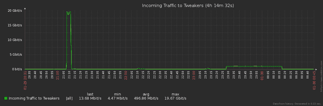 DDoS 29 januari 2018