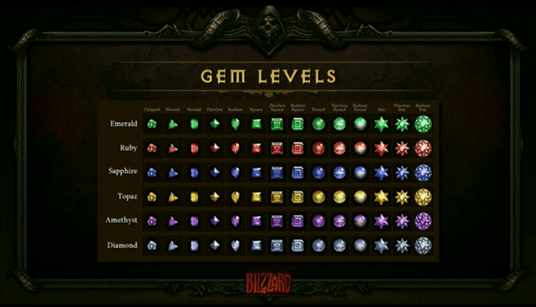 Gem Levels
