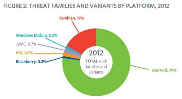 Threat families and variants by platform, 2012