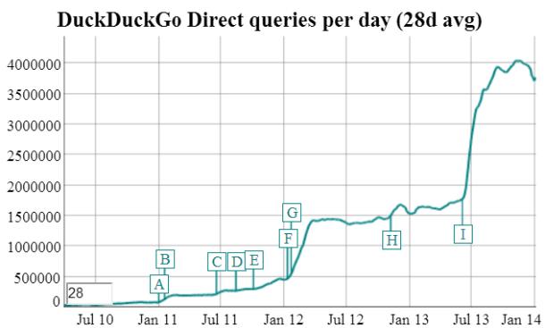 DuckGuckGo