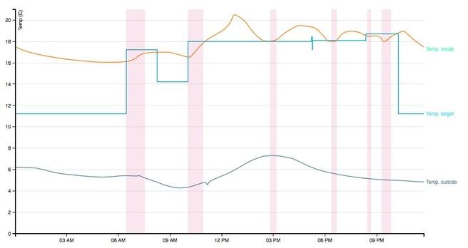 NEST V3 grafiek