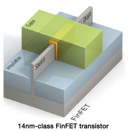 GlobalFoundries 14nm-finfet