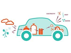 tu delft auto als elektriciteitscentrale power plant