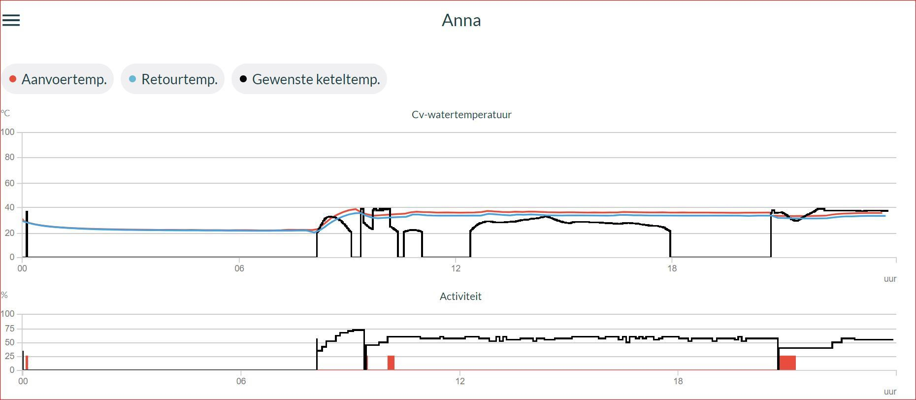 anna thermostaat firmware 1.8.12