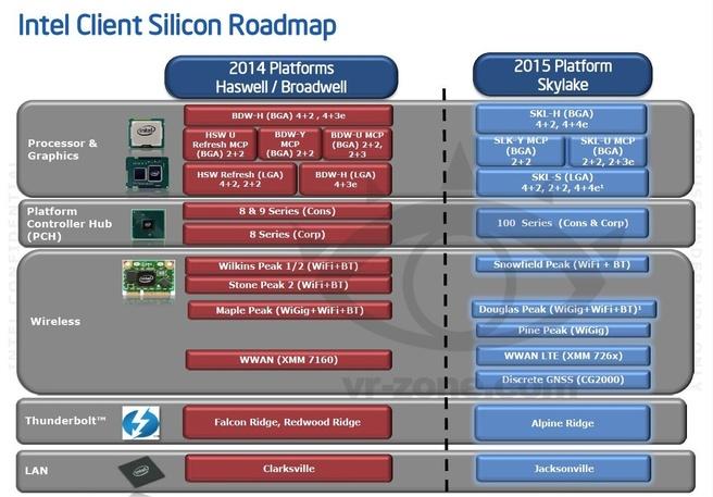 Intel Skylake-platform