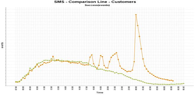 Vodafone sms-berichten jaarwisseling 2015