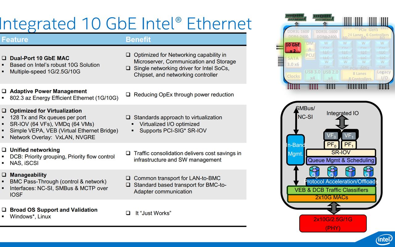 Intel Xeon D