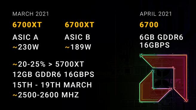 AMD Radeon RX 6700 XT geruchten via Coreteks