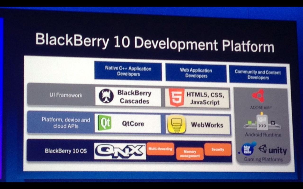 Plaatjes tonen interface blackberry 10 tablets en telefoons nieuws tweakers - Geldt bold ...