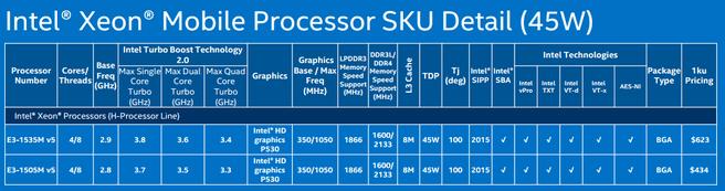 Skylake-productoverzicht: mobile Xeon-serie