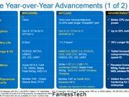 Skylake slides Intel