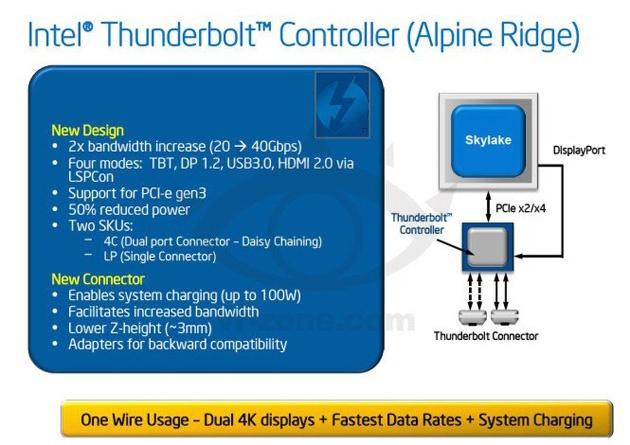 Intel Alpine Ridge