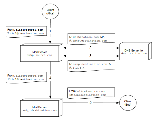 smtp proces