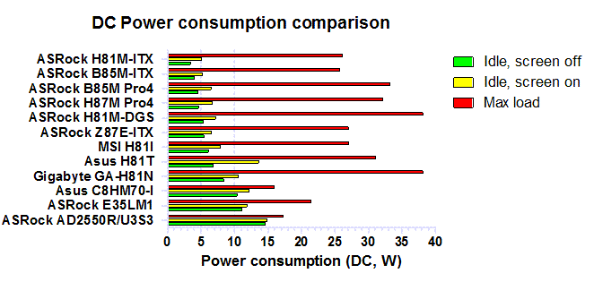 DC power consumption comparison