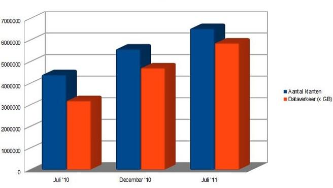 Aantal aansluitingen met mobiel internet en dataverkeer (bron cijfers: OPTA)
