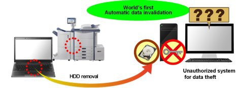 Toshiba sed met Wipe Technology