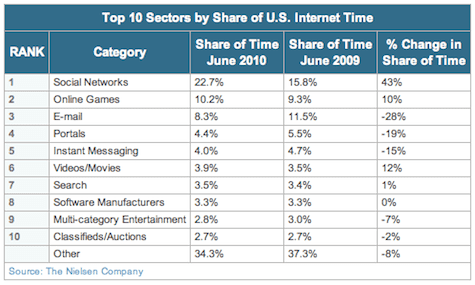 Online tijdsbesteding VS juni 2010