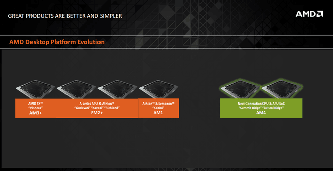 AMD Zen Socket AM4