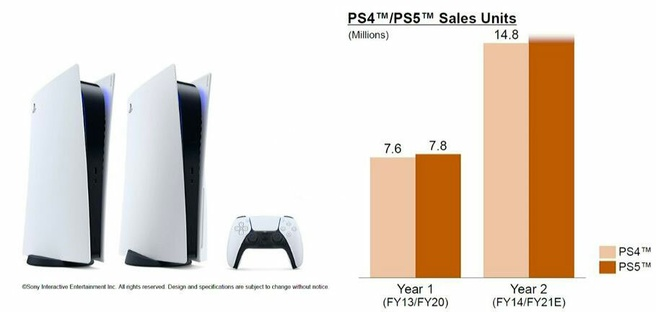 PlayStation 5-leveringen versus PlayStation 4 in vergelijkbare periode na release