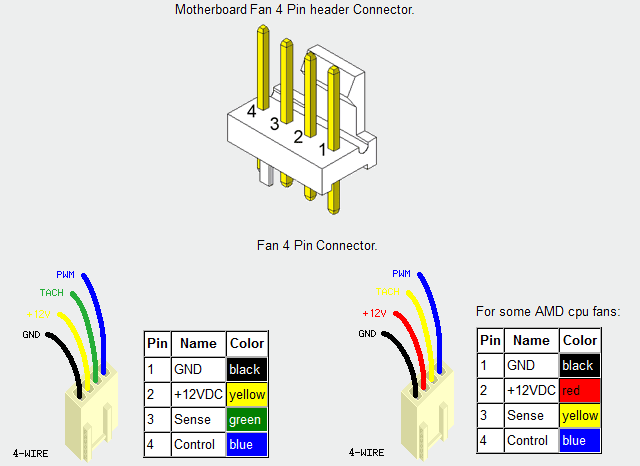 4 wire case fan wiring diagram 4 pin pwm fan wiring diagram smoke from motherboard when plugging in fan header - cpus ...