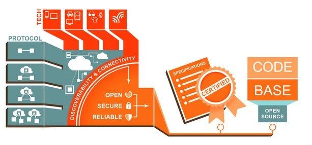 Opzet Open Interconnect Consortium Intel en Samsung