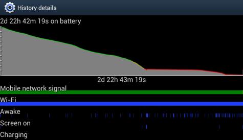 Screenshot accugebruik in Android
