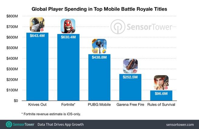 Inkomsten uit mobiele battle-royalegames volgens Sensor Tower