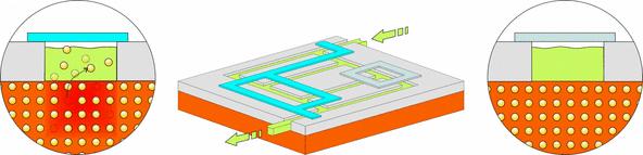 IBM vloeistofgeleiding