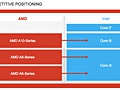 AMD Kabini Richland Temash