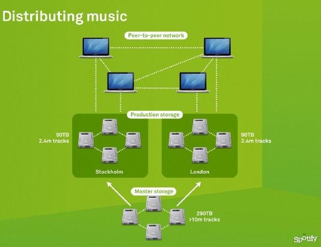 Spotify muziekdistributie via p2p