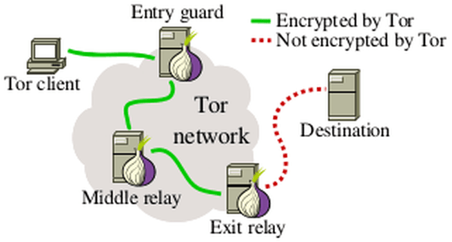 Tor-netwerk