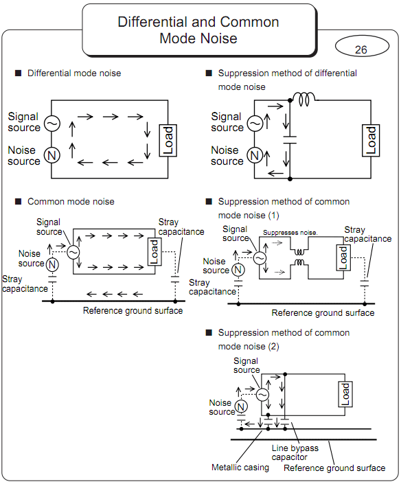 Murata - Differential and Common Mode Noise