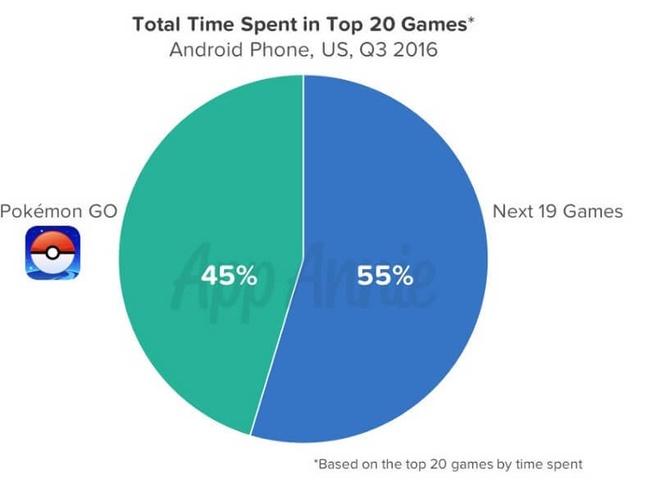 Tijd besteed aan Pokémon Go