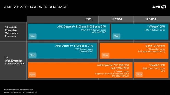 AMD serverroadmap 2013 2014