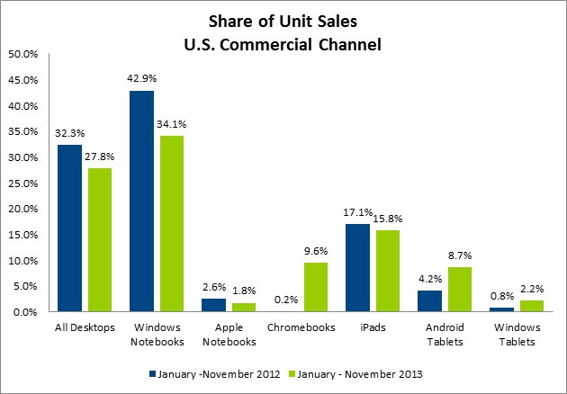 NPD Commerciale Sales 2013 Computing Units