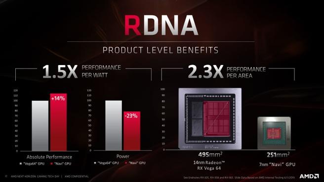RDNA vs GCN