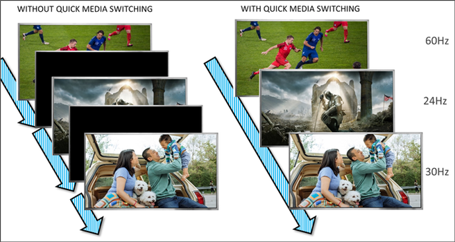 quick media switching hdmi 2.1